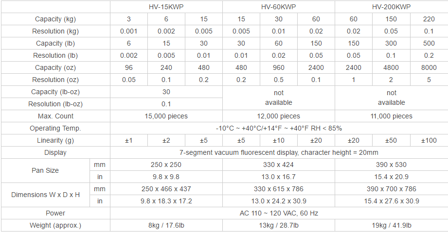Platform Scales A&D HV-WP Series Specifications